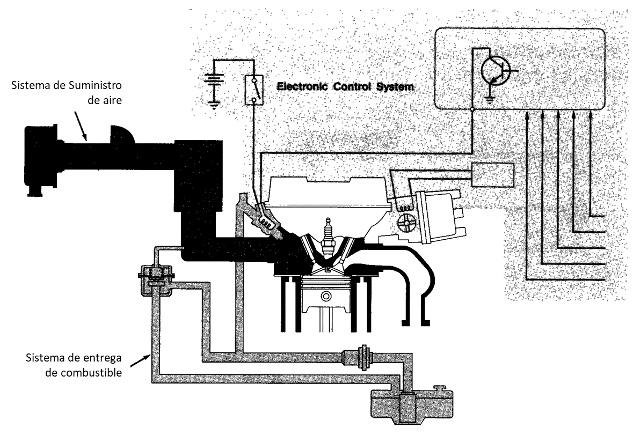 Sistema de combustible electrónico