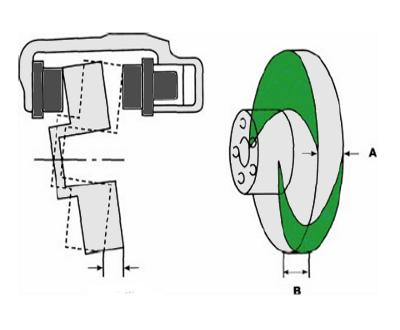 diagnostico frenos 09 round out de rotor