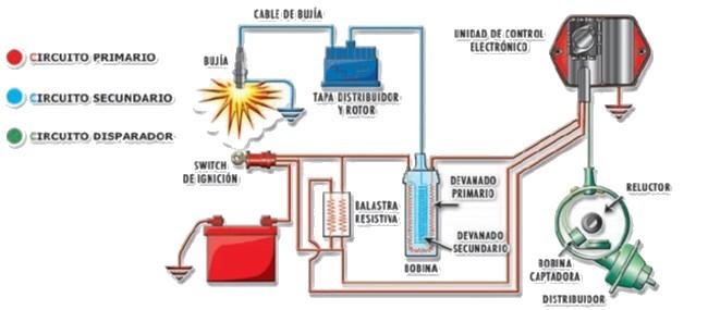 Partes del sistema de encendido electronico con distribuidor