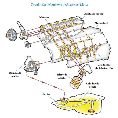 Como funciona el sistema de lubricacion de un motor